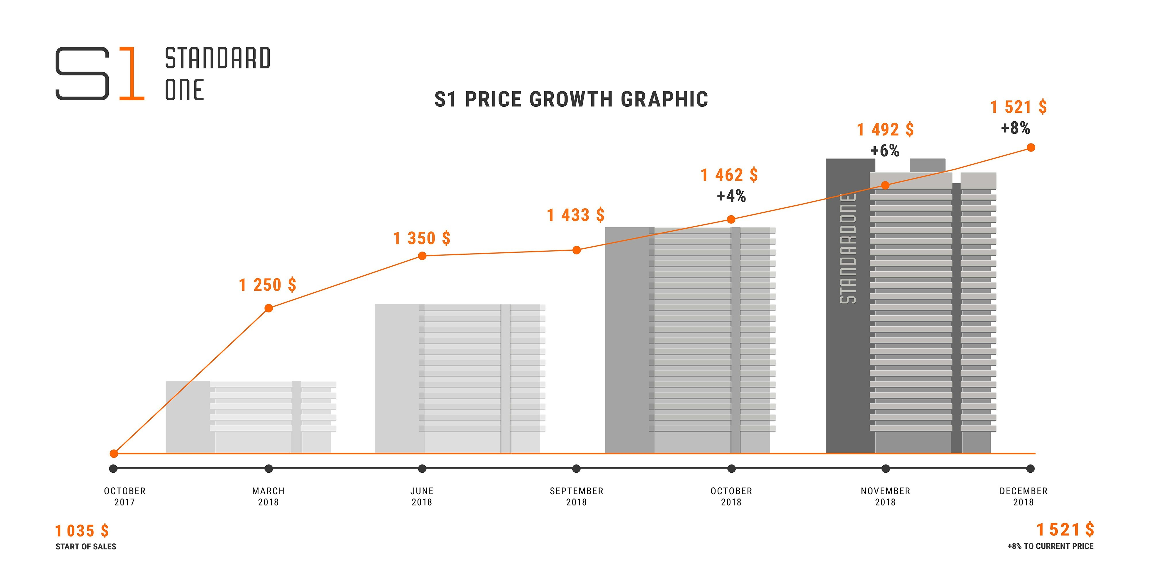 s1 price growth graphic