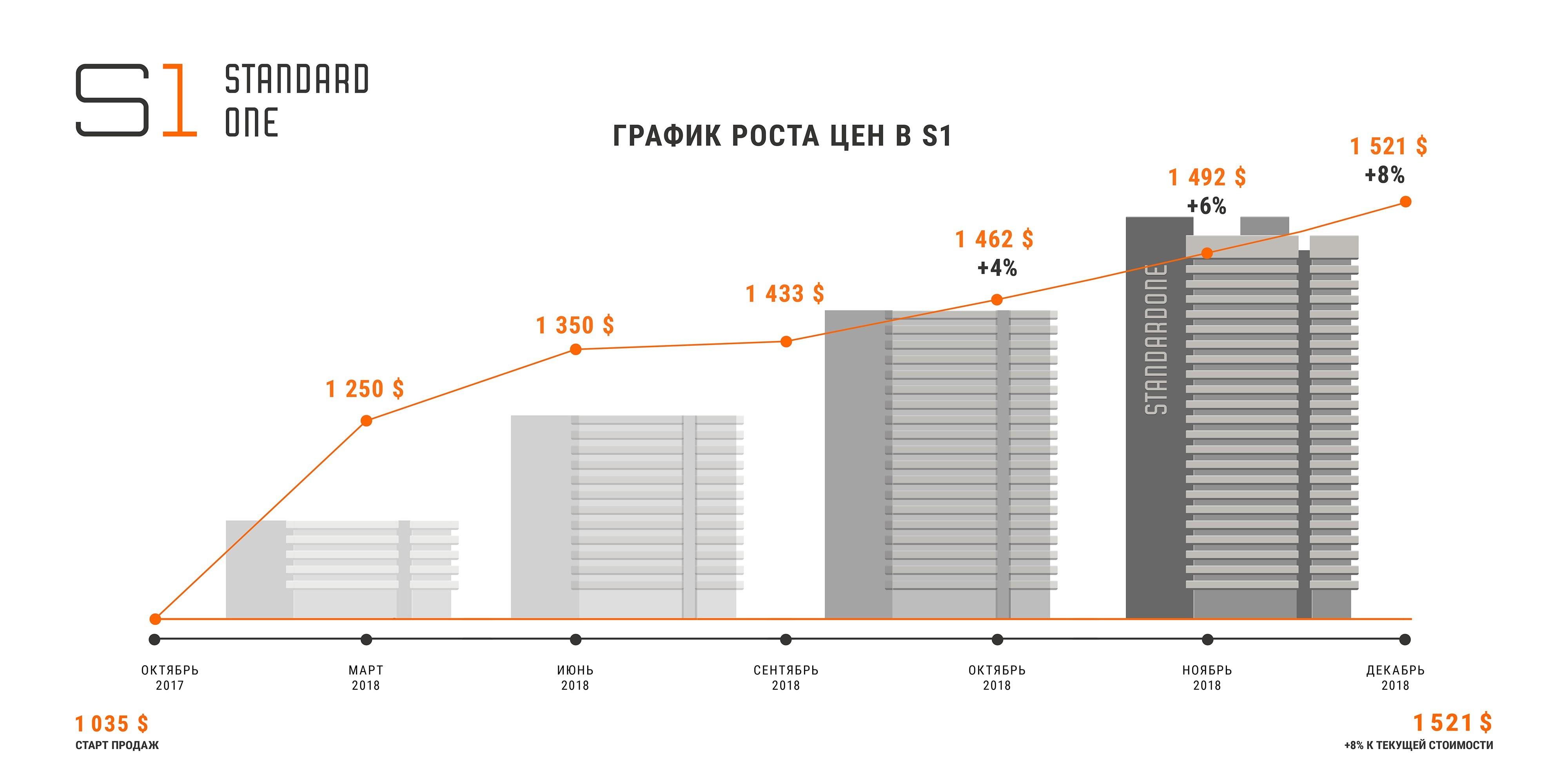 график роста цен