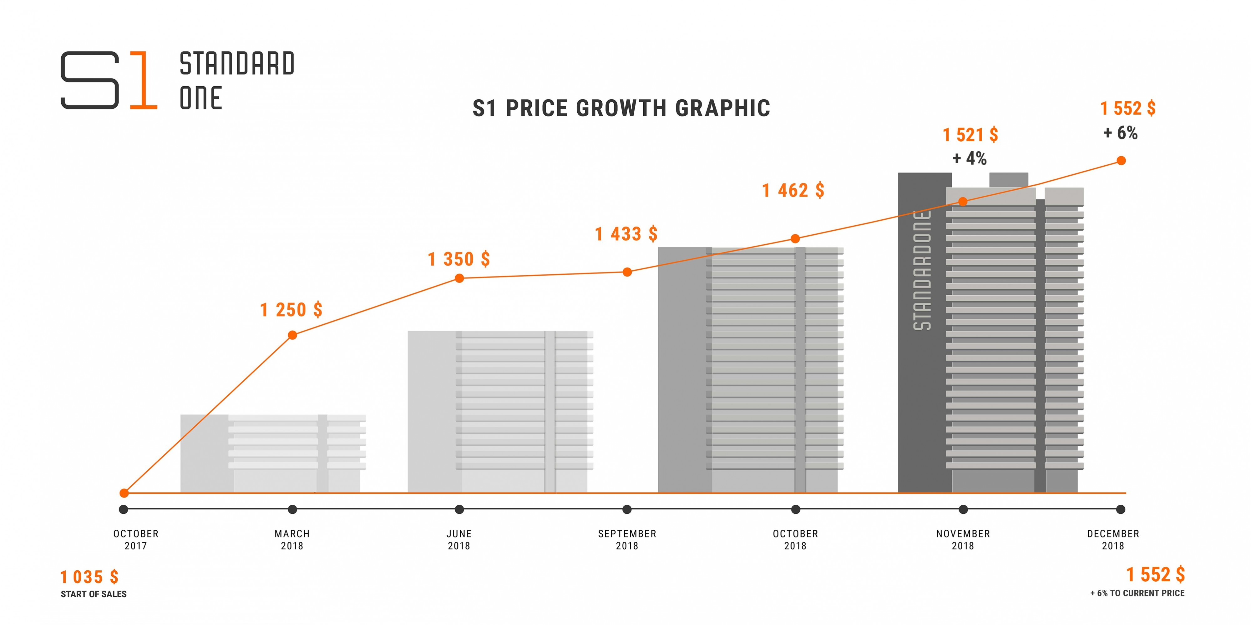 Price growth graphic