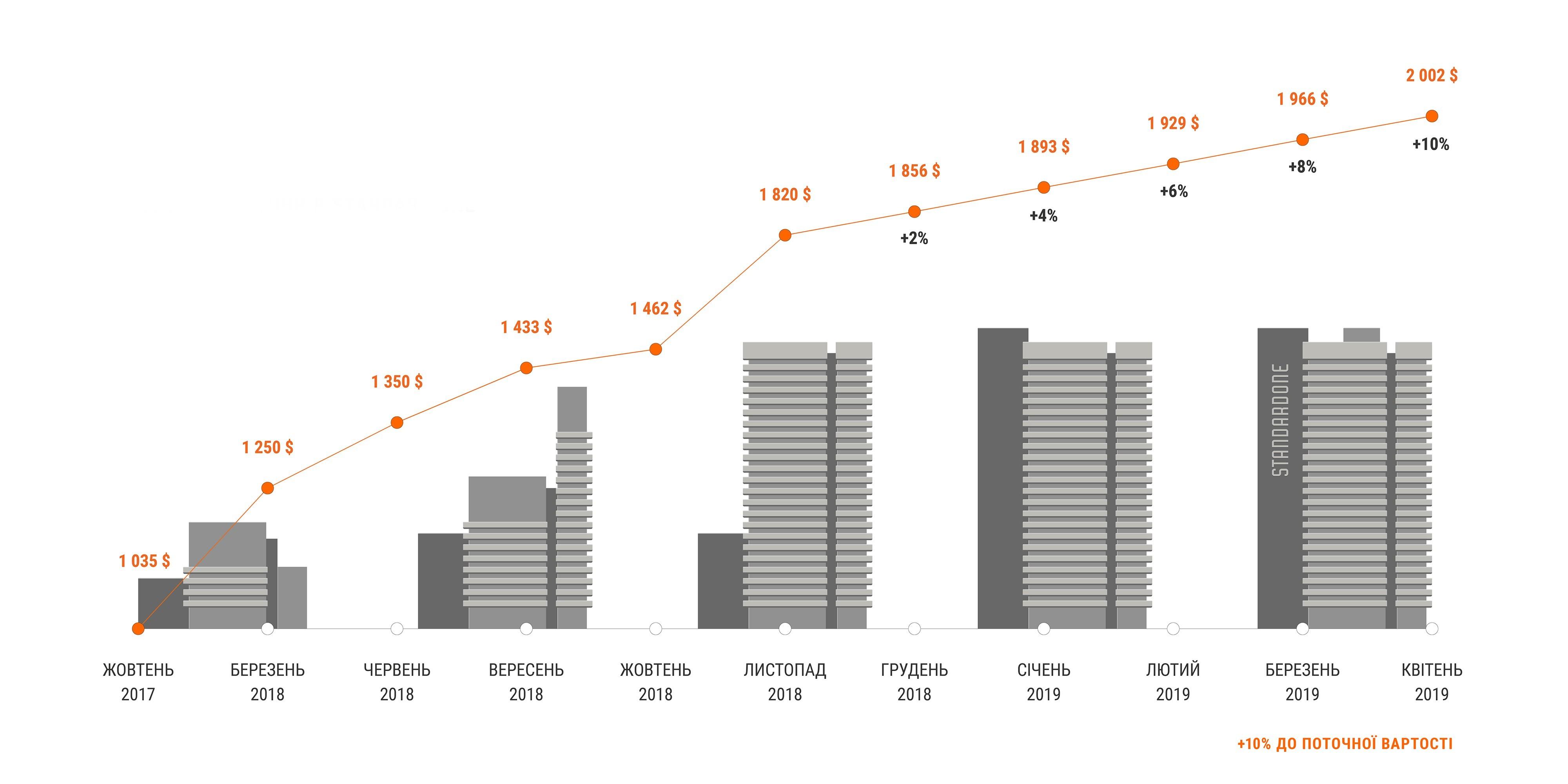 графік зростання цін